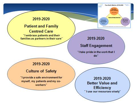 slide showing the four identified priorities